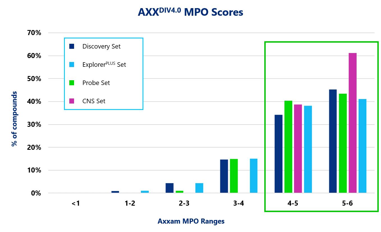 Axxam MPO Scores
