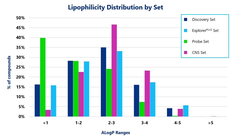 Lipophilicity Distribution by Set