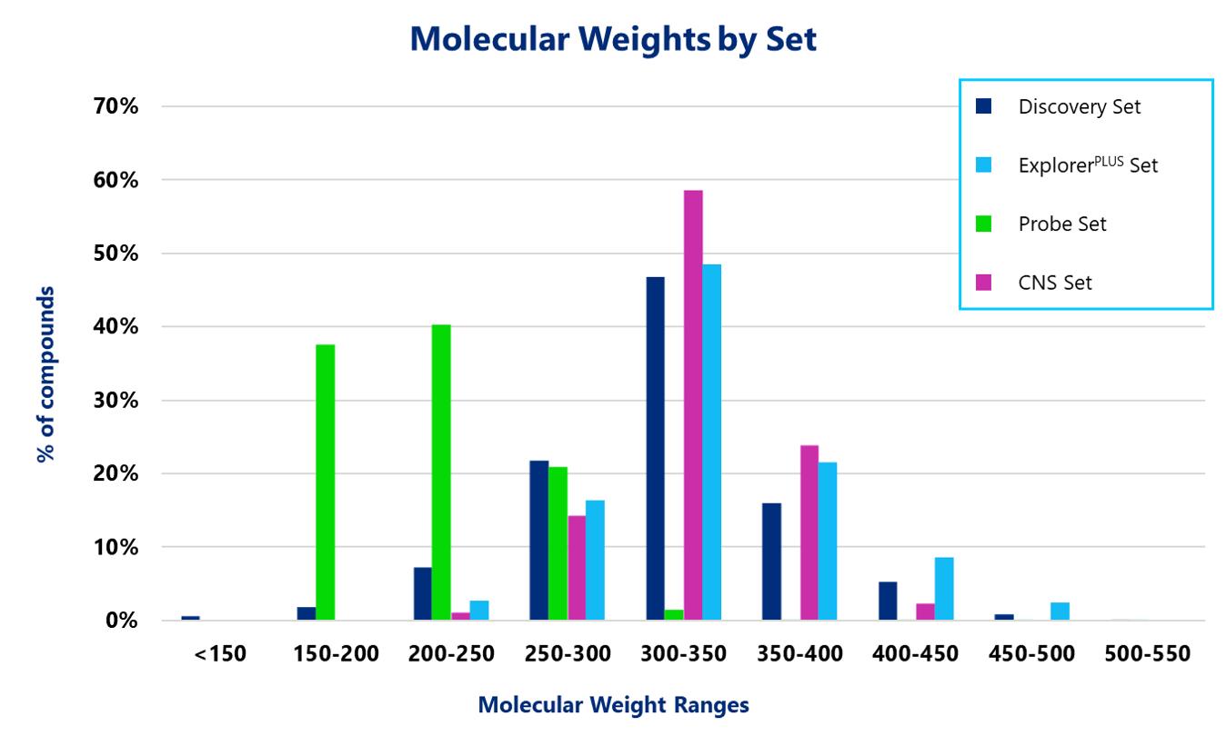 Molecular Weights by Set