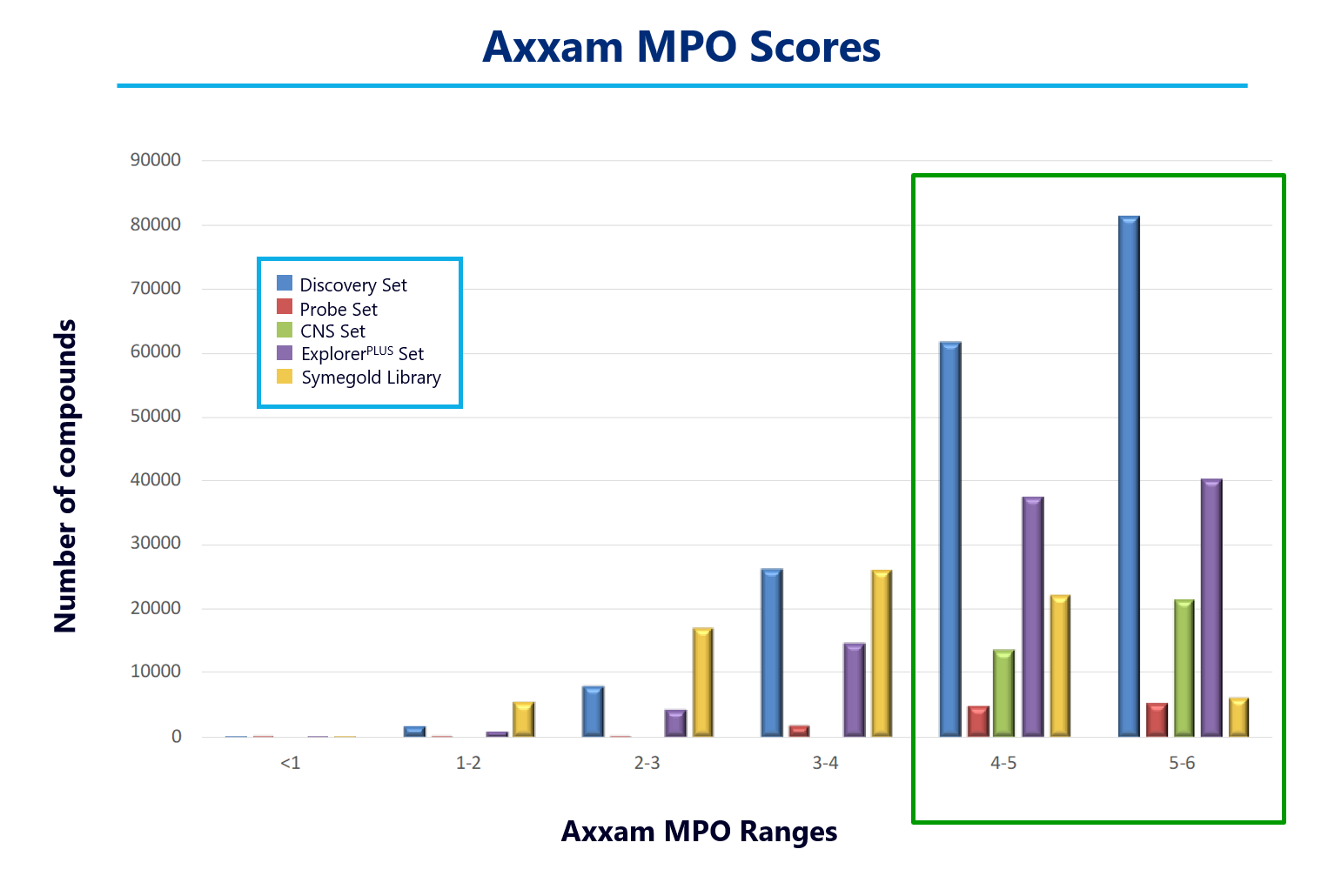 Axxam MPO scores of the Axxam compound collections