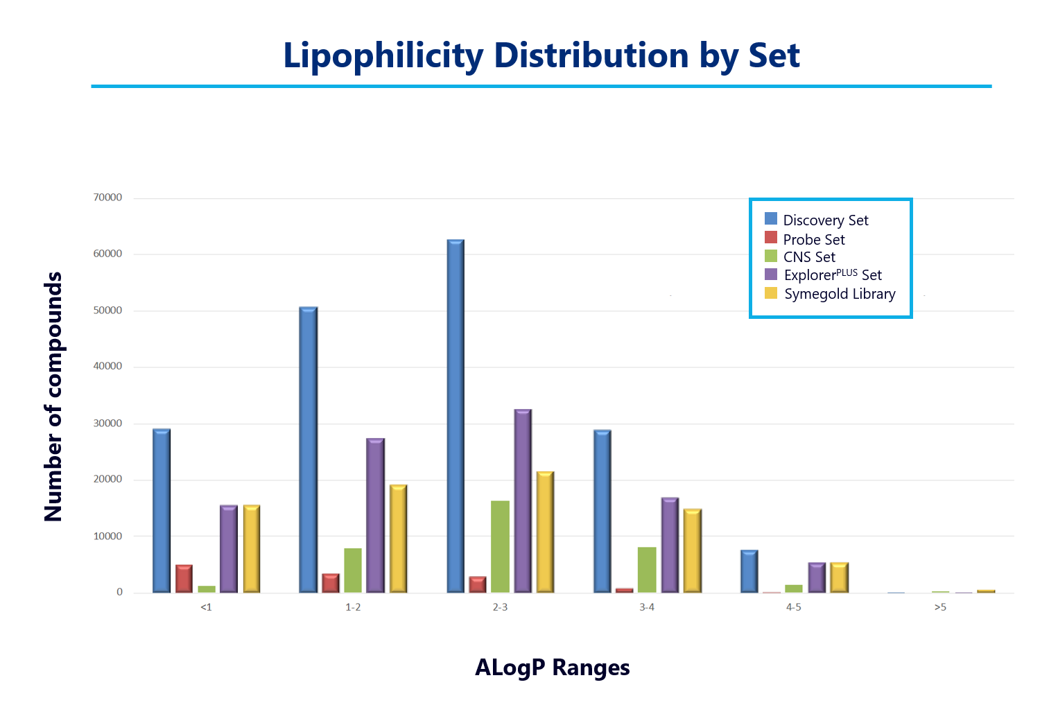 Lipophilicity distribution of the Axxam compound collections