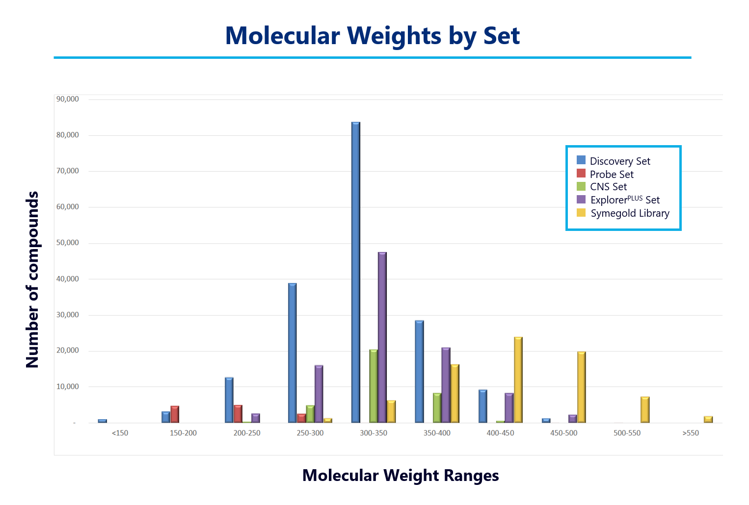Molecular weight ranges of the Axxam compound collections